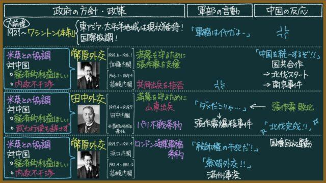 幣原外交と田中外交とは?東大卒元社会科教員がわかりやすく解説【日本史】